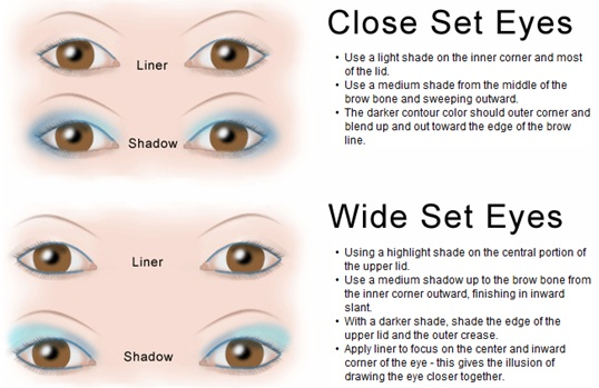 Eye Shape Chart